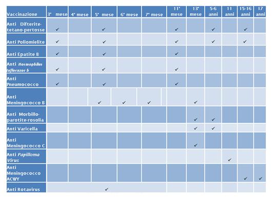 Calendario Vaccini Neonati.Le Vaccinazioni E Le Malattie Infettive